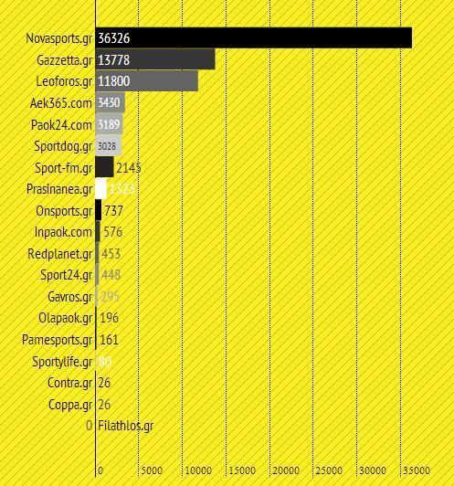 μετρήσεις, metrics, YouTube, subscribers, εγγεγραμμένοι, Αθλητικά Sites