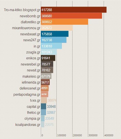 pure players, μέτρηση, ενημερωτικά μέσα, Facebook, likes, reforme.gr