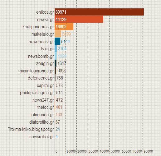 pure players, ενημερωτικές ιστοσελίδες, YouTube, εγγεγραμμένοι, κανάλι, μέτρηση, reforme.gr