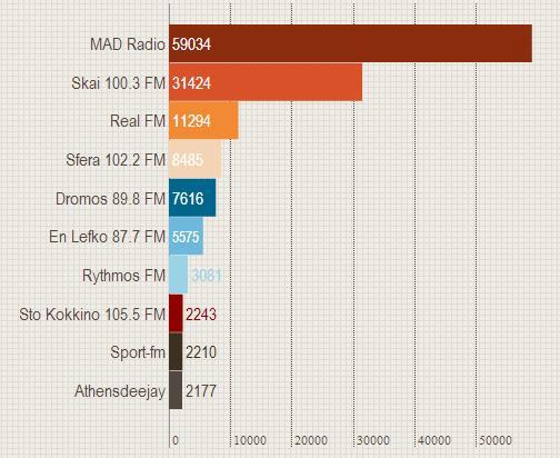 μετρησεις, metrics, radios, ραδιοφωνικοί σταθμοί Αθήνας, youtube, εγγεγραμμένοι