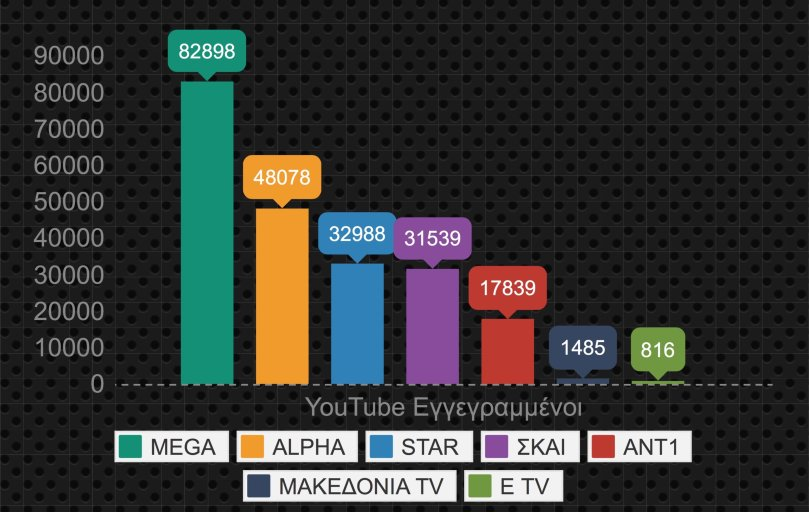 τηλεοπτικά κανάλια, μέτρηση, εγγεγραμμένοι, metrics, youtube, tv, reforme