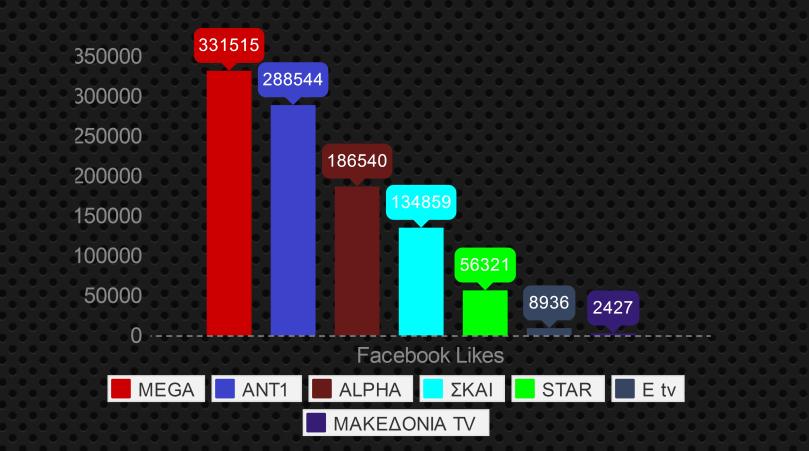 tv, facebook, likes, τηλεοπτικοι σταθμοι, τηλεορασεις, κανάλια