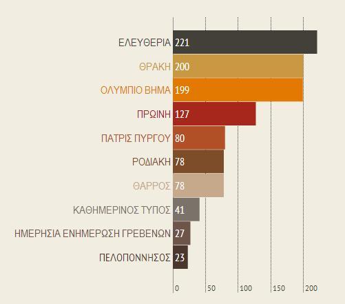 περιφερειακές εφημερίδες, τύπος, social media, google+, metrics, μέτρηση