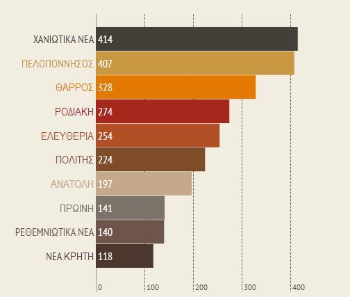 περιφερειακές εφημερίδες, Τύπος, μέτρηση, metrics, social media, youtube
